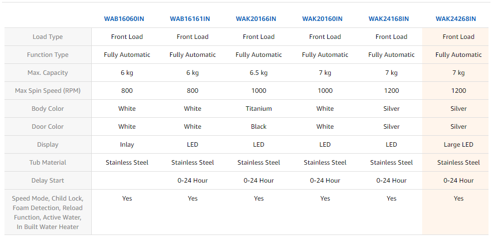 Comparison Table of Bosch Washing Machine Models